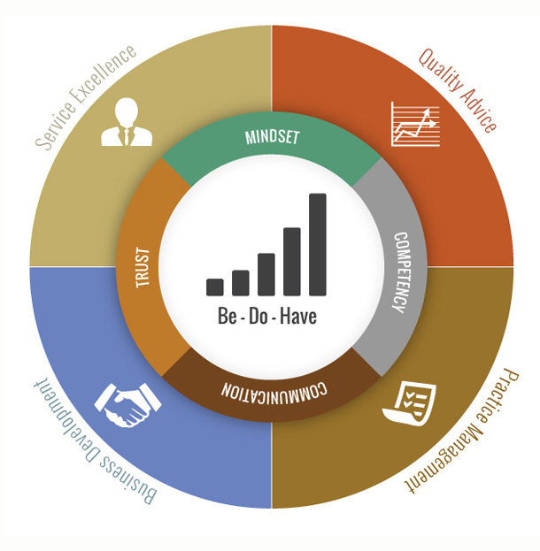 capozzi_service_chart